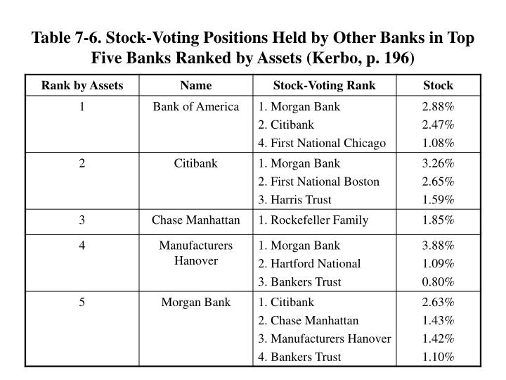 Table 7-6. Stock-Voting Positions Held by Other Banks in Top Five Banks Ranked by Assets (Kerbo, p. 196)