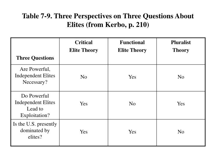 Table 7-9. Three Perspectives on Three Questions About Elites (from Kerbo, p. 210)