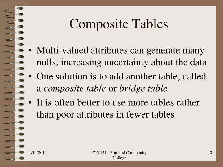 Composite Tables
