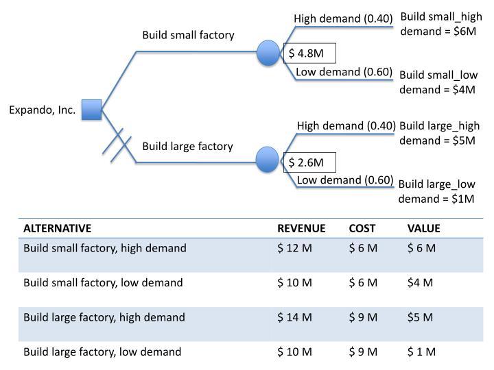 Build small_high demand = $6M