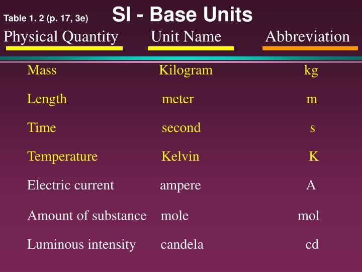 Table 1. 2 (p. 17, 3e)