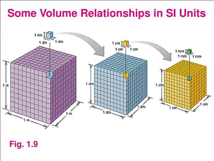 Some Volume Relationships in SI Units