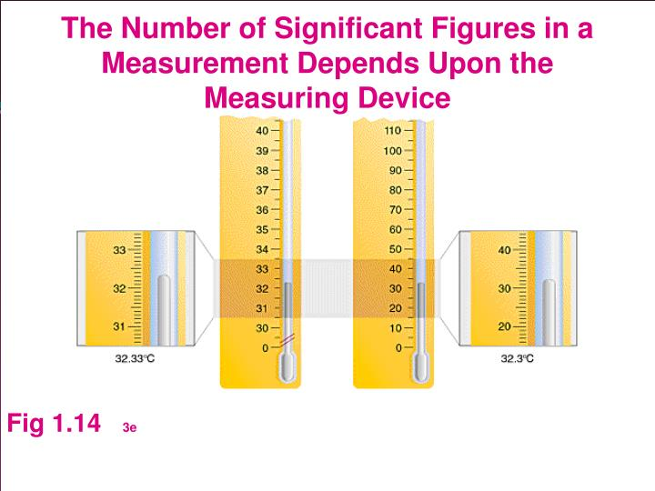 The Number of Significant Figures in a