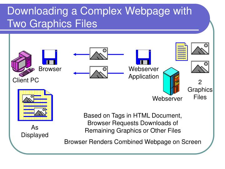Downloading a Complex Webpage with Two Graphics Files