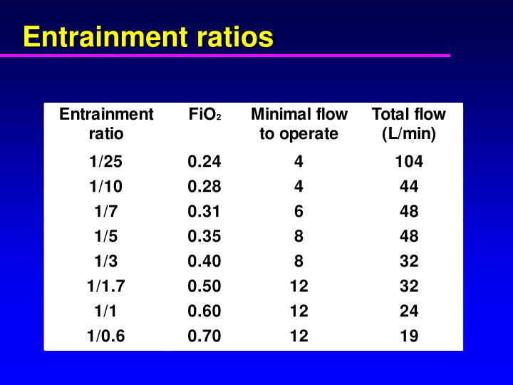 Entrainment ratios