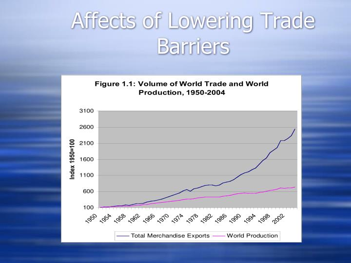 Affects of Lowering Trade Barriers