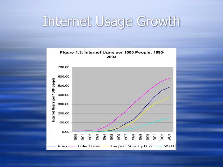Internet Usage Growth