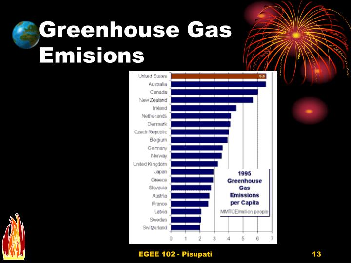 Greenhouse Gas Emisions