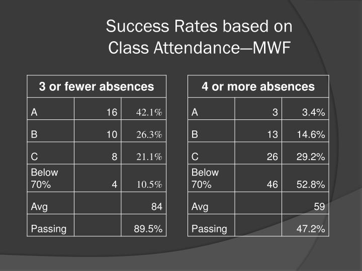 Success Rates based on