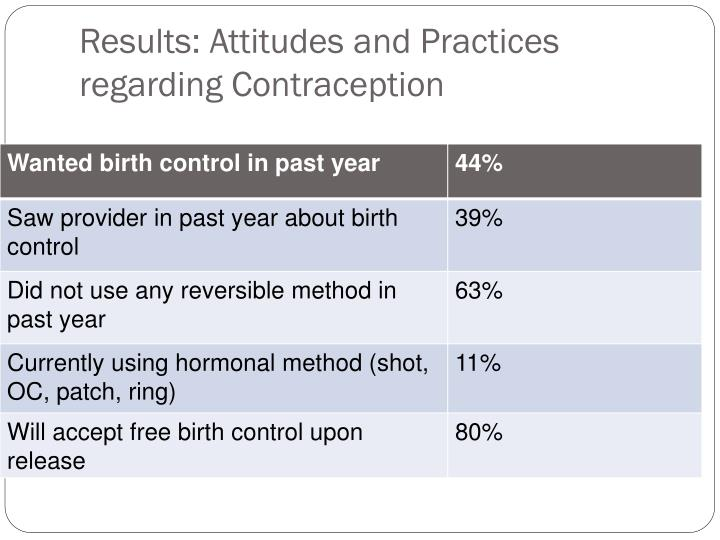 Results: Attitudes and Practices regarding Contraception