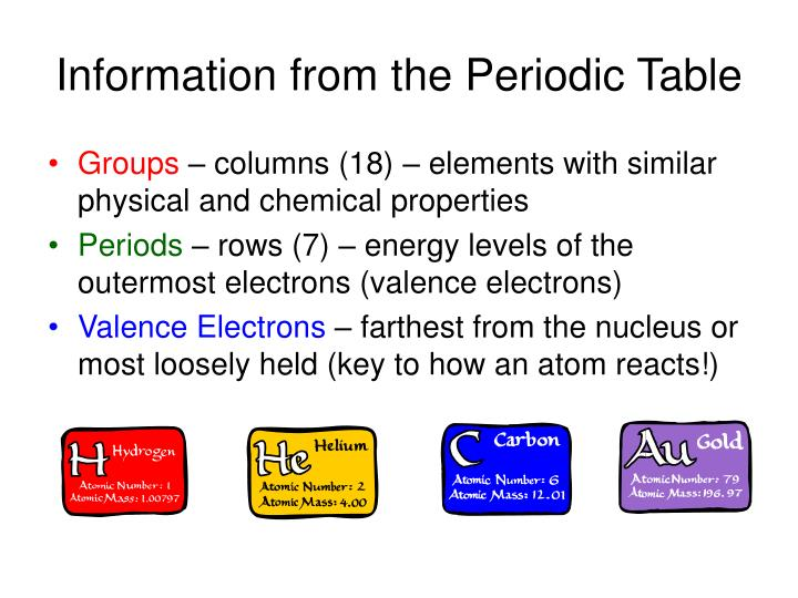 Information from the periodic table