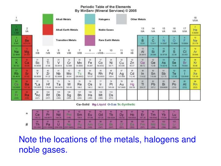 Note the locations of the metals, halogens and noble gases.
