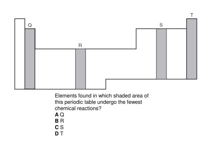Elements found in which shaded area of this periodic table undergo the fewest chemical reactions?