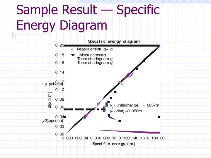 Sample Result — Specific Energy Diagram