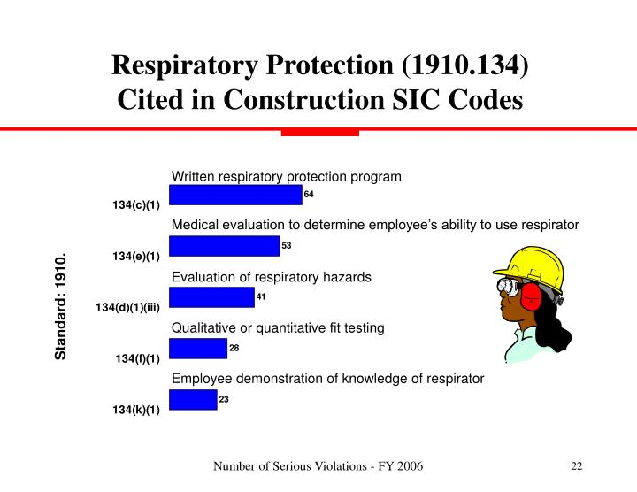 Ppt Most Frequently Cited Serious Violations Powerpoint