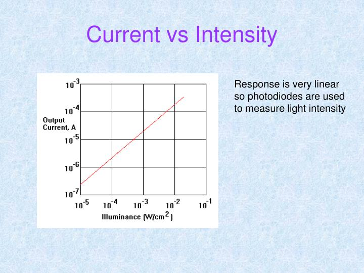 Current vs Intensity