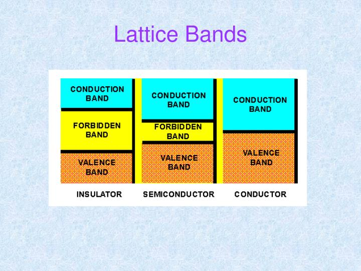 Lattice Bands