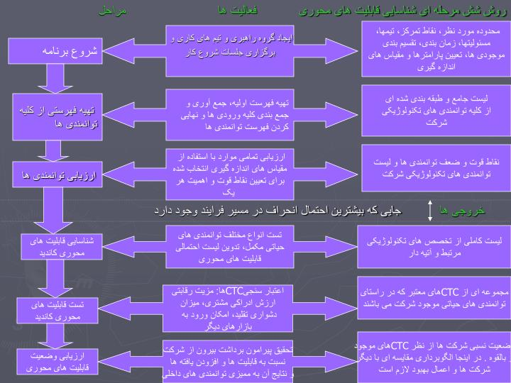 روش شش مرحله ای شناسایی قابلیت های محوری            فعالیت ها                          مراحل