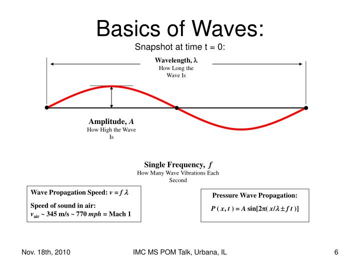 Wavelength,