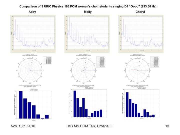 "Comparison of 3 UIUC Physics 193 POM women's choir students singing D4 ""Oooo"" (293.66 Hz):"