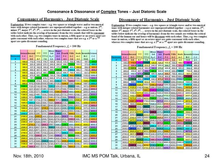 Consonance & Dissonance of