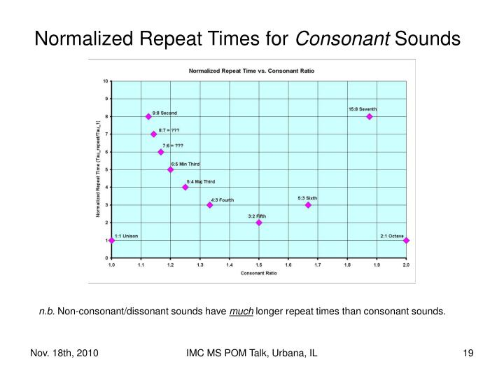 Normalized Repeat Times for