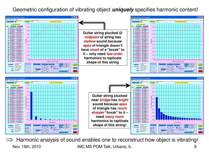 Geometric configuration of vibrating object