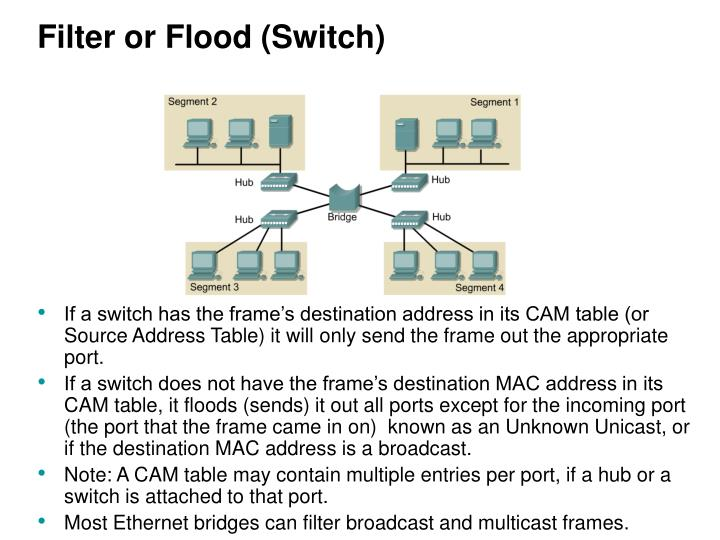 Filter or Flood (Switch)