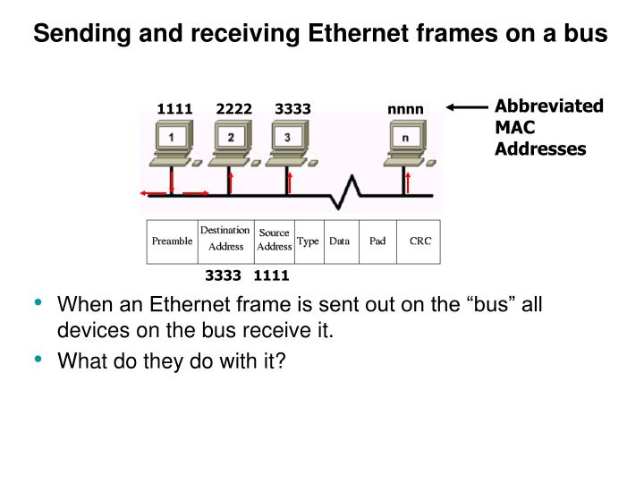 Sending and receiving Ethernet frames on a bus
