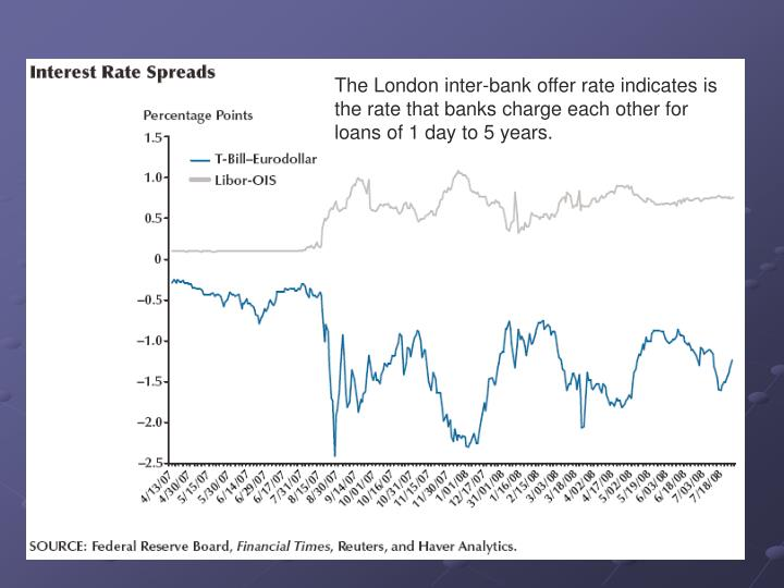 The London inter-bank offer rate indicates is the rate that banks charge each other for loans of 1 day to 5 years.