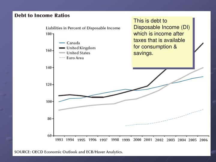 This is debt to Disposable Income (DI) which is income after taxes that is available for consumption & savings.