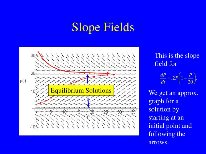 This is the slope field for