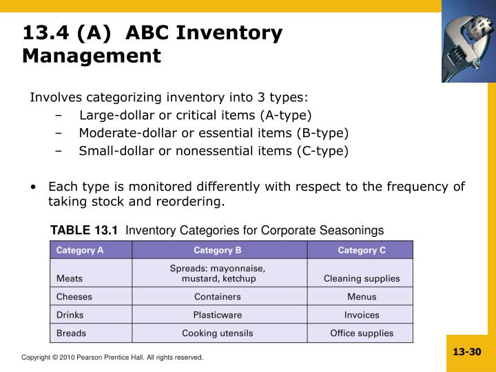 13.4 (A)  ABC Inventory Management
