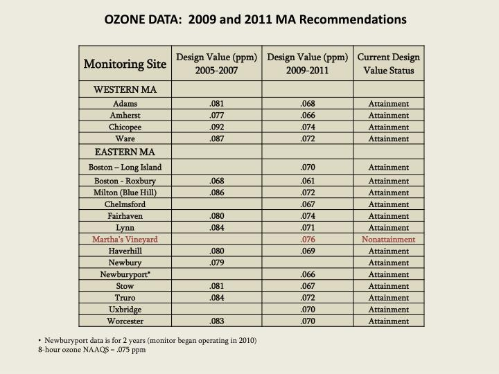 OZONE DATA:  2009 and 2011 MA Recommendations