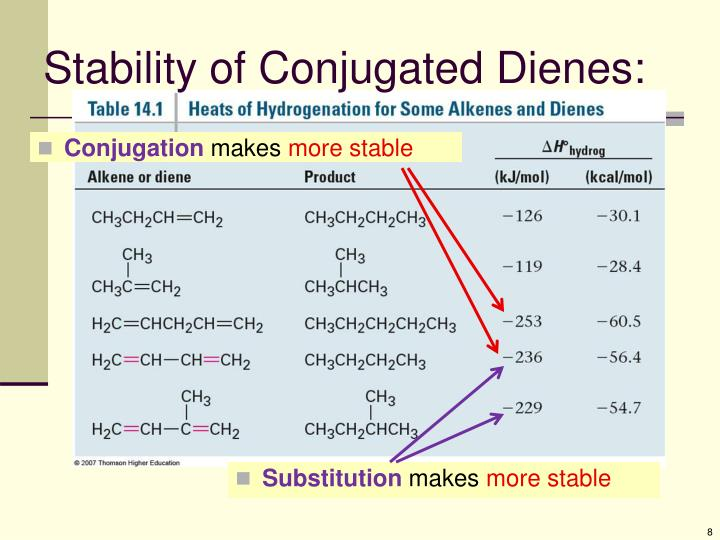 Stability of Conjugated Dienes: