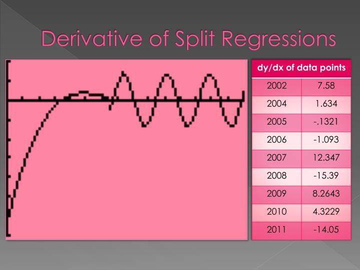 Derivative of Split Regressions