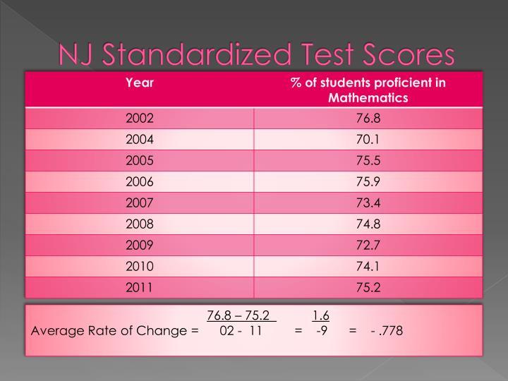 Nj standardized test scores