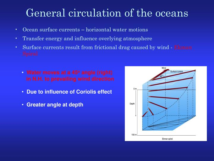 Ocean surface currents