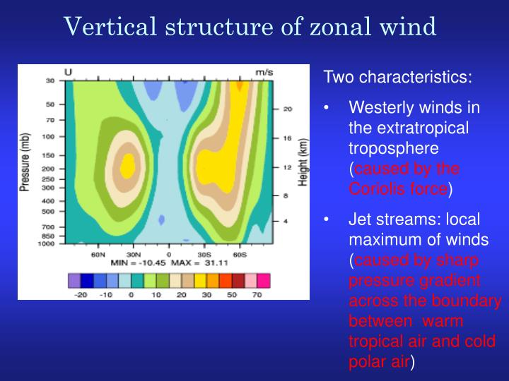 Vertical structure of zonal wind