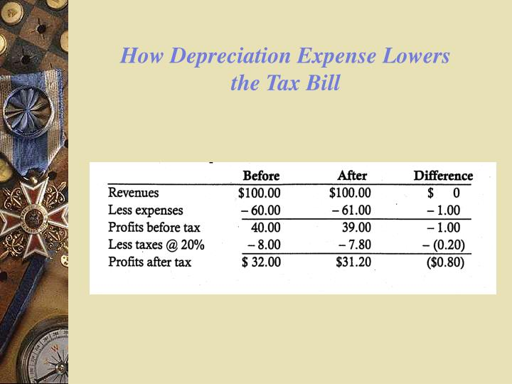 How Depreciation Expense Lowers the Tax Bill
