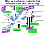what we are doing to realize the first increment of the asw data strategy
