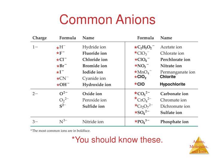 Common Anions