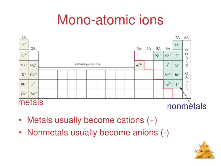 Mono-atomic ions