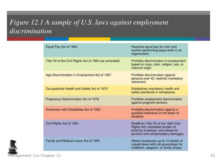 Figure 12.1 A sample of U.S. laws against employment discrimination