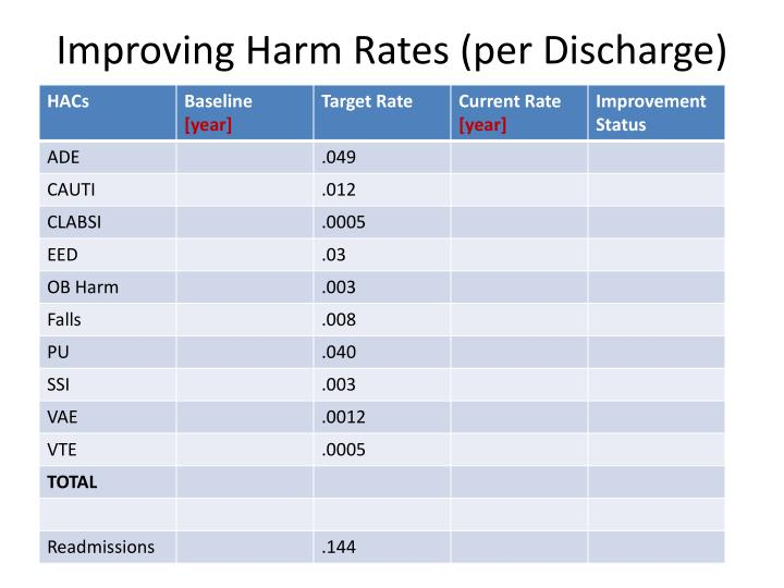 Improving Harm Rates (per Discharge)