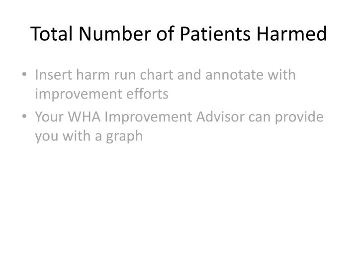 Total number of patients harmed