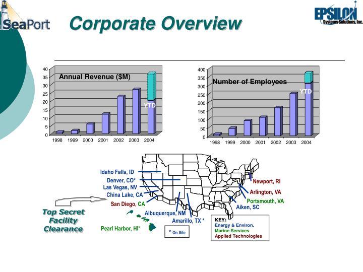 Annual Revenue ($M)