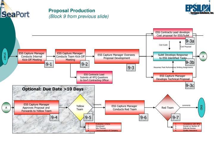 Proposal Production