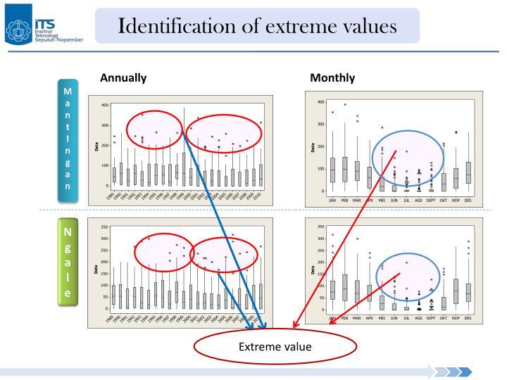 Identification of extreme values