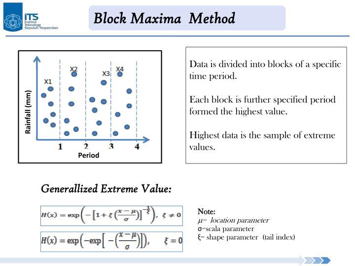 Block Maxima